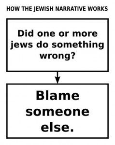 how_the_jewish_narrative_works